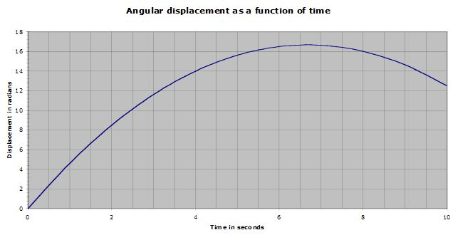 Solved: Looking At The Graph, What Is The Angular Velocity
