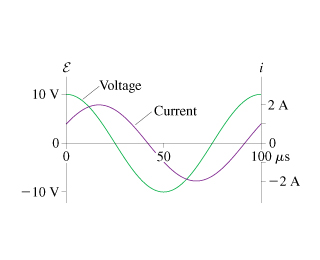 Solved: The Figure(Figure 1) Shows Voltage And Current Gra