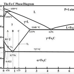 Iron Carbon Phase Diagram Explained Wiring For A Four Way Switch With Multiple Lights Solved By Using The Fe C Prov