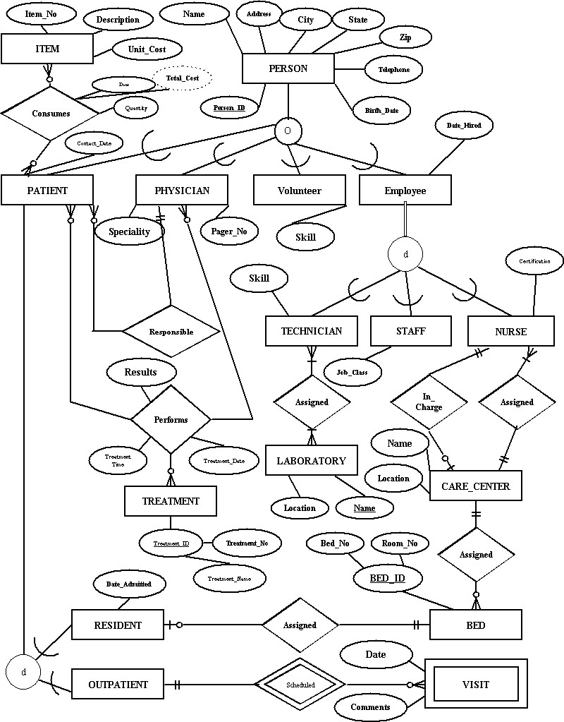 Solved: Use The Relational Schema Of The EER Diagram Below