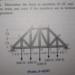 Truss Tension And Compression Diagram Subaru Forester Ecu Wiring Solved 6 43 Determine The Force In Members Ji Je D