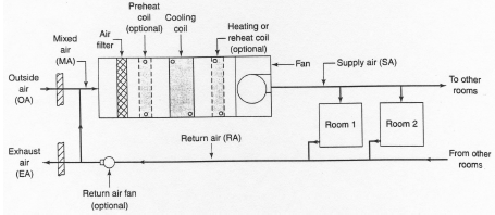 A Single Zone AHU System As In The Following Figur
