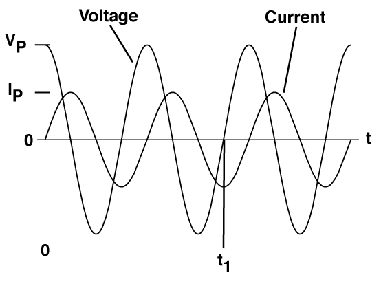 Solved: A)The Following Graph Shows The Voltage And Curren
