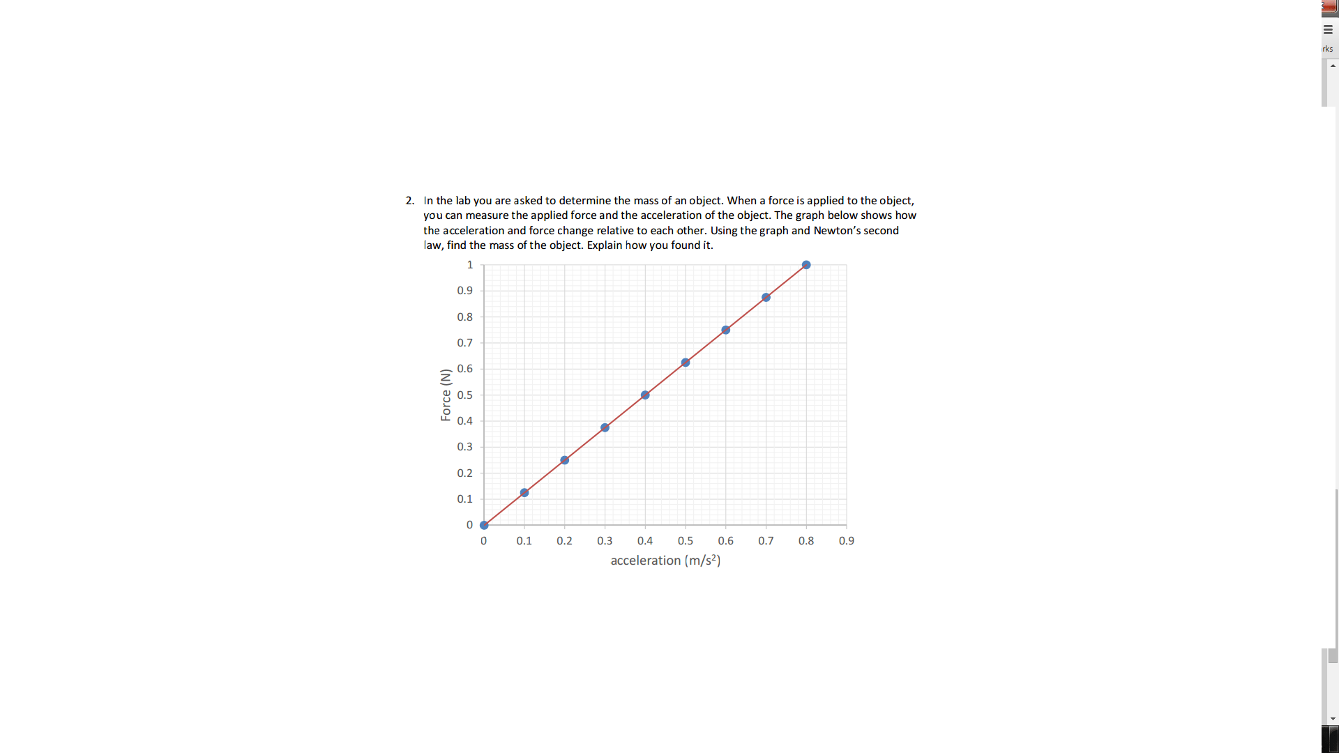 Solved Given The Force Vs Acceleration Graph Find The Ma