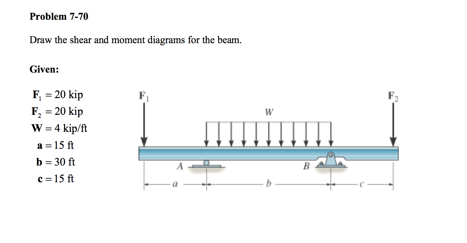 shear moment diagram cantilever beam how to wire a plug and switch solved draw the diagrams for g