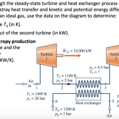 Diagram Of The Transfer Kinetic Energy Dog Outline Large Solved Air Flows Through Steady State Turbine And Hea