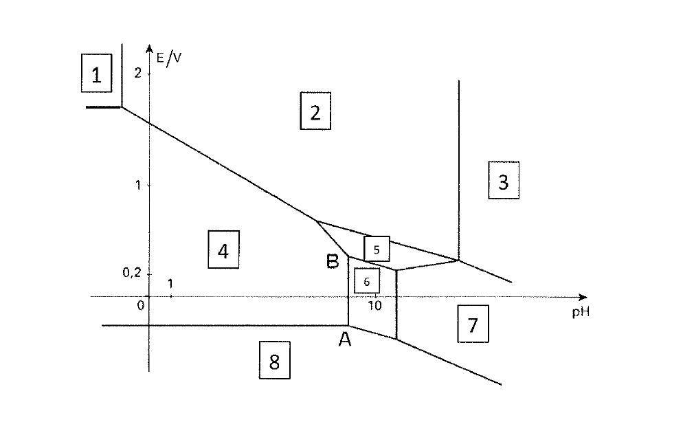 I.1. Pourbaix Diagram The Pourbaix Diagram Of Lead