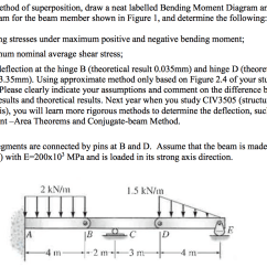 How To Draw Shear And Bending Moment Diagrams Australian Ceiling Light Wiring Diagram Using The Method Of Superposition A Neat Lab