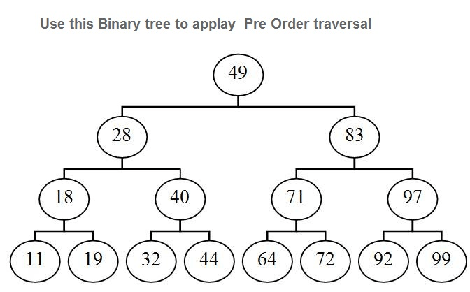 Solved: Use This Binary Tree To Applay Pre Order Traversal