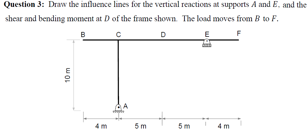 Solved: Draw The Influence Lines For The Vertical Reaction