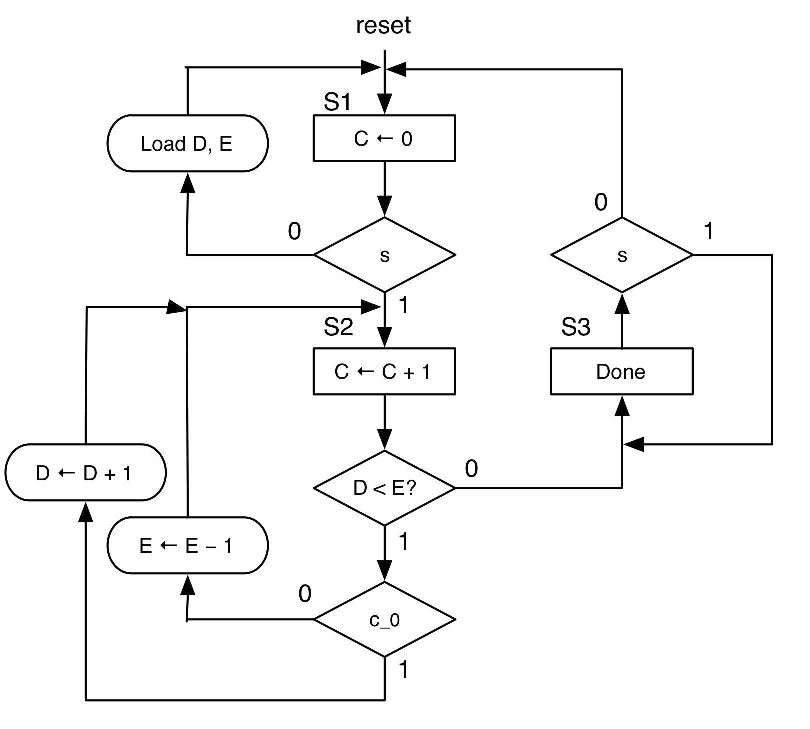 Solved: Just As The Title Says, Show The Datapath Circuit