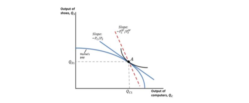 Solved: 3 Heckscher-Ohlin Model: [35 Points] Suppose 2 Cou