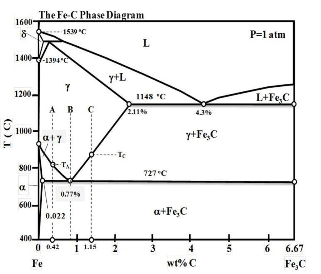 steel phase change diagram small engine ignition switch wiring solved a identify all phases marked on the