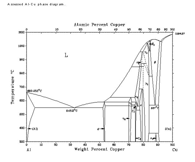 asm phase diagram wiring of car from the complete aluminum-copper ab... | chegg.com