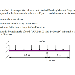 How To Draw Shear And Bending Moment Diagrams Teco 3 Phase Induction Motor Wiring Diagram Solved Using The Method Of Superposition A Neat Lab