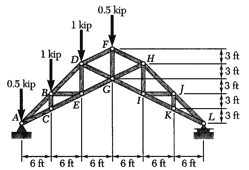 For The Truss Shown, Determine The Axial Forces In