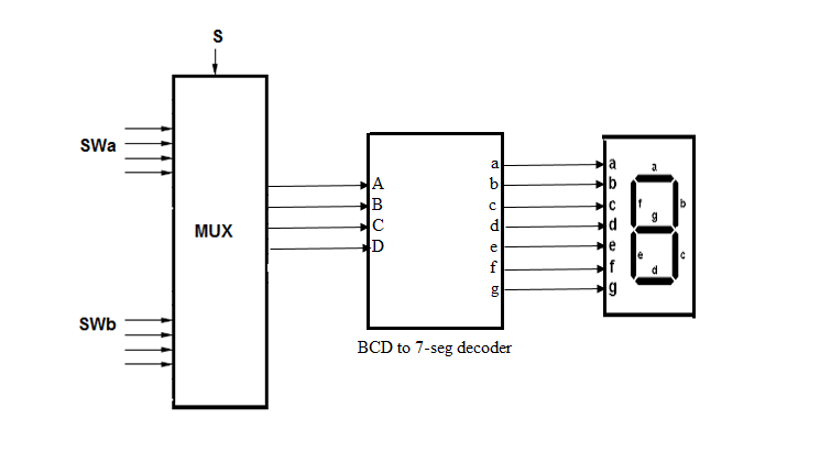 Solved: Develop The VHDL Code To Create The Multiplexer-de