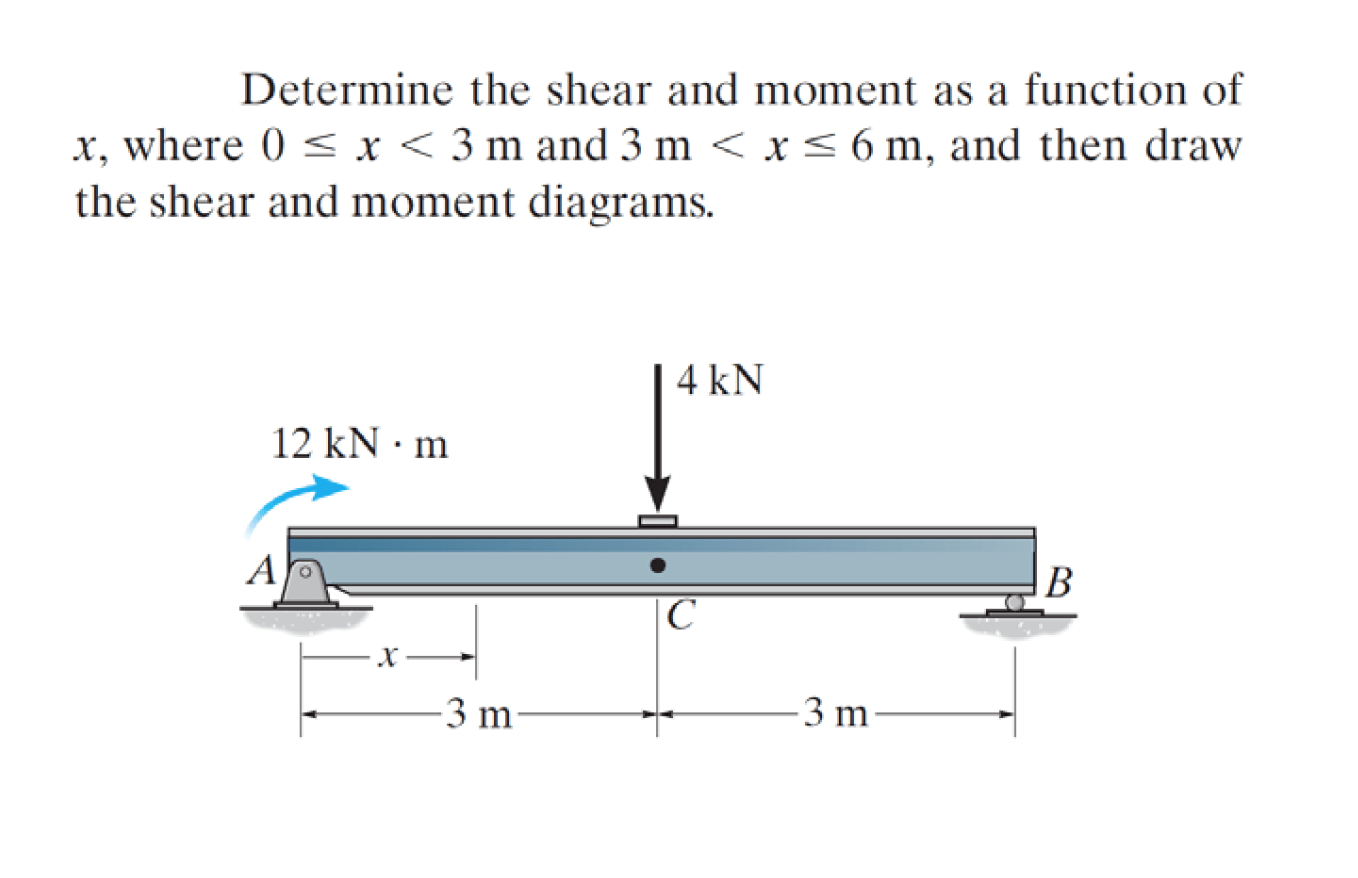 shear and moment diagram calculator tv tuner card circuit solved determine the as a function of x
