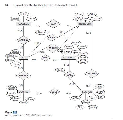 Map The UNIVERSITY Database Schema Shown In Figure