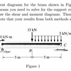 How To Draw Shear And Bending Moment Diagrams Water Pump Wiring Diagram Solved The For Beam Sh