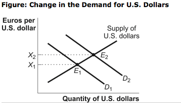 Solved: 1-) (Figure: International Capital Flows) Refer To