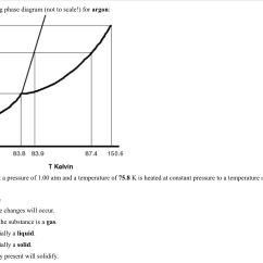 Normal Boiling Point Phase Diagram Iso Process Audit Turtle Solved Refer To The Following Not Scale