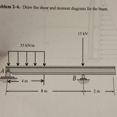 How To Draw Shear And Bending Moment Diagrams 7 Pin Tractor Trailer Wiring Diagram Solved Problem 2 6 The Fo