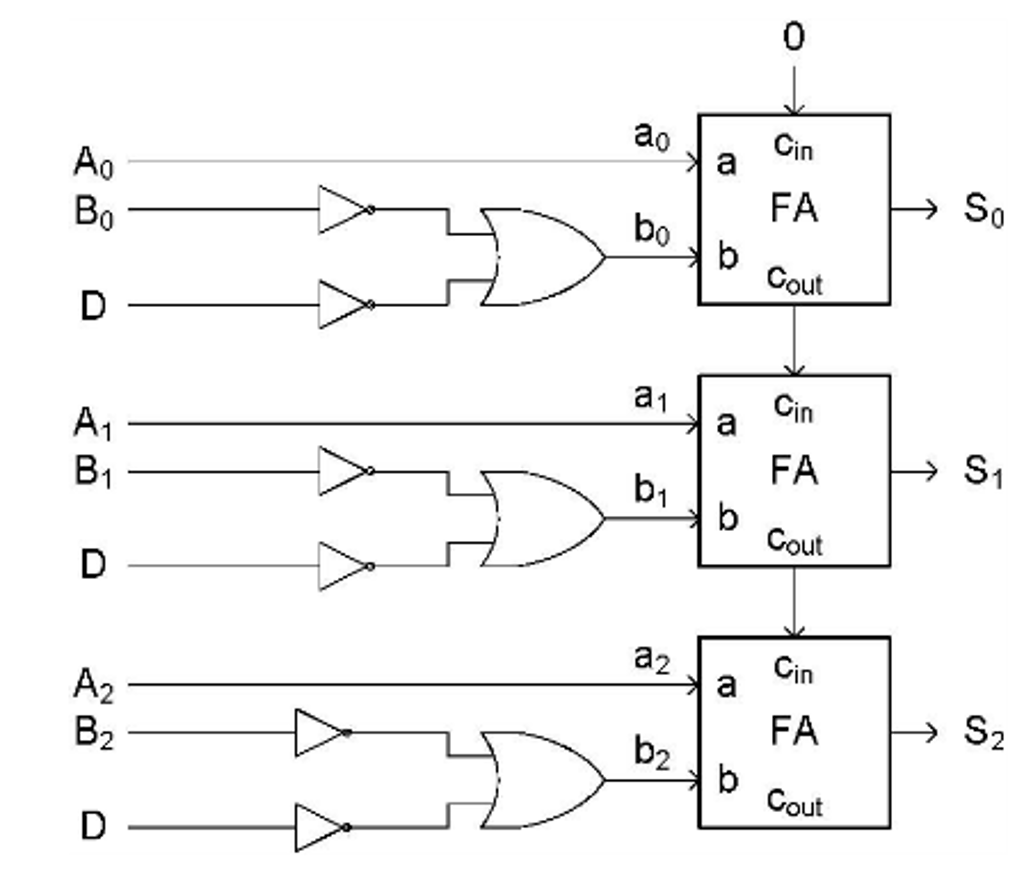 Solved: The Circuit Below Is An Arithmetic Unit (AU) Compo