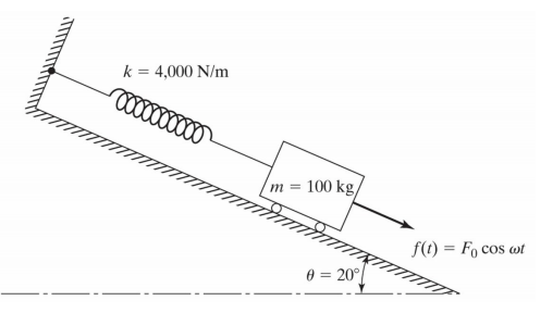 Solved: A Spring-mass System, Resting On An Inclined Plane