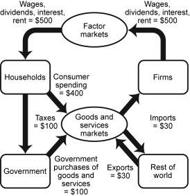 Solved: What Is GDP In This Economy? What Are Net Exports