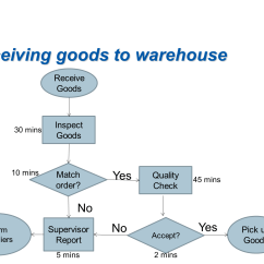 Warehouse Process Flow Diagram Stress Strain For Steel Solved The Following Chart Shows An Inspection Proce