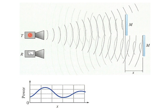 Solved: A Microwave Transmitter (T) And Receiver (R) Are S