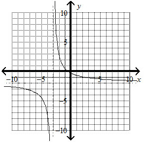 Solved: Sketch The Asymptotes, And Graph The Function. Y