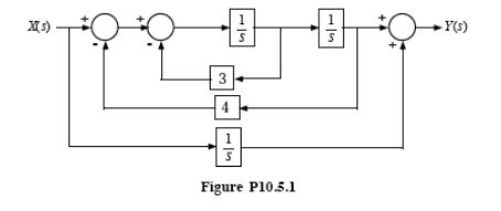 Solved: Find The Transfer Function By Block Diagram Manipu