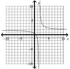 Solved: What Is The Graph Of The Rational Function? Y