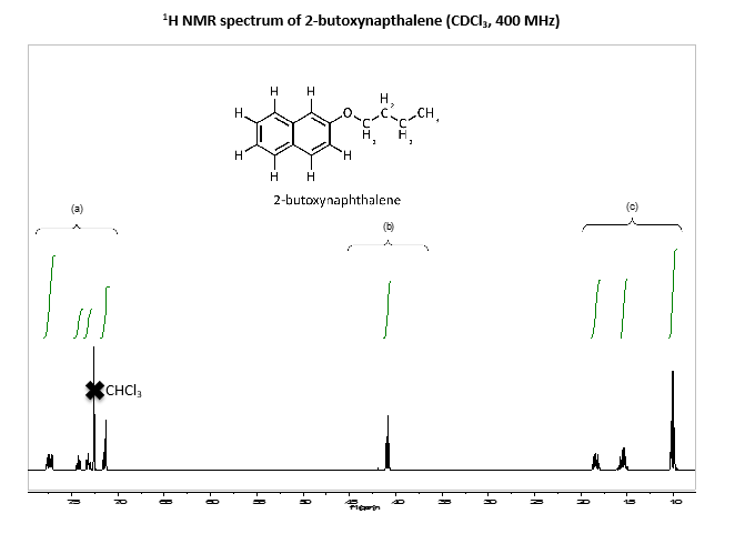 Solved: The 1H NMR Spectrum Of 2-butoxynapthalene Is Provi