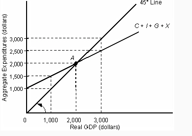 Solved: What Is The Size Of The GDP Gap If Potential GDP E