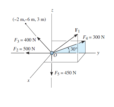 Solved: Determine The Magnitude And The Direction Of F1 Re