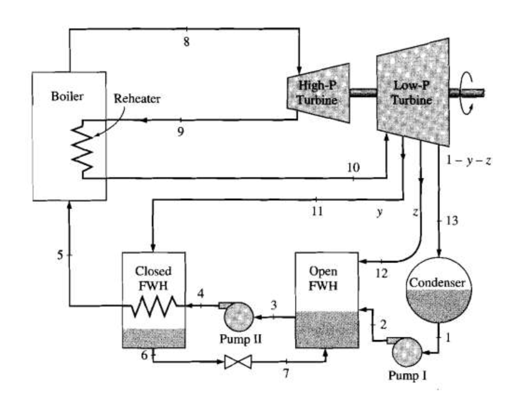 Solved As Shown In The Figure Below A Steam Power Plant