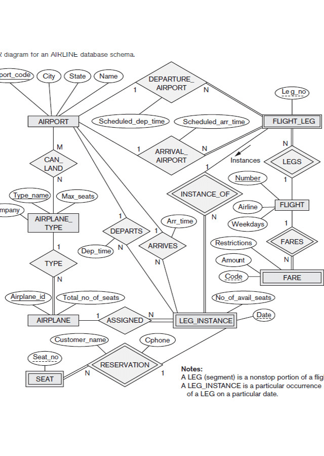 I Need Help Converting The Above Er Diagram For Ai