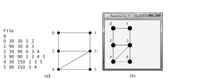 Solved: A Graph Consists Of Vertices And Edges That Connec