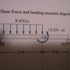 How To Draw Shear And Bending Moment Diagrams Ford Ka Electrical Wiring Diagram Force For T