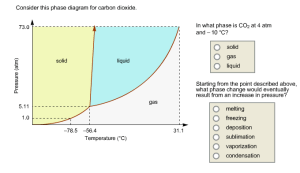 Solved: Consider This Phase Diagram For Carbon Dioxide In