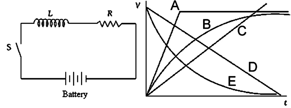 Solved: An Open Switch In An RL Circuit Is Closed At Time