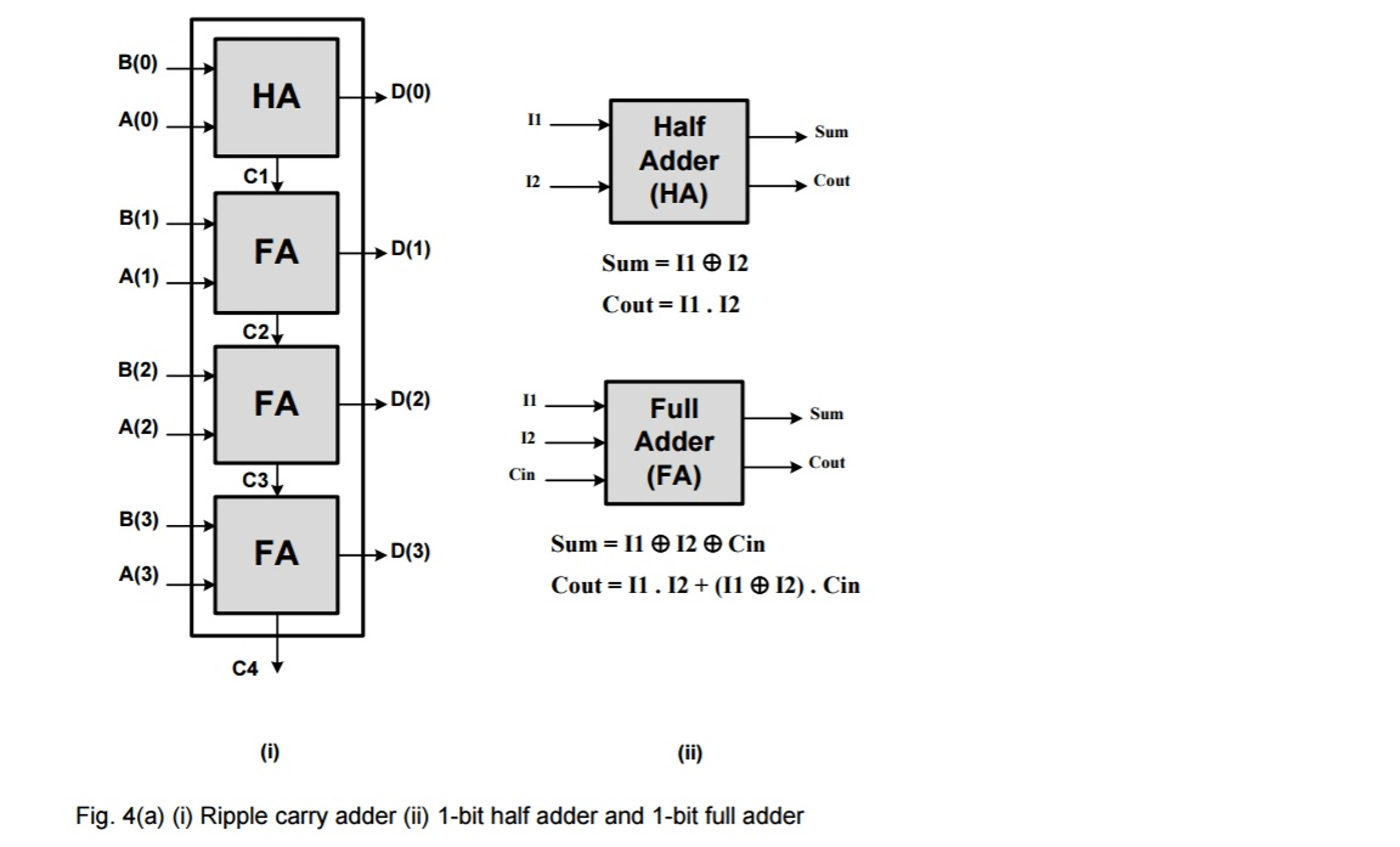 Solved: 4) (a) (i) Write The VHDL Code (entity And Archite