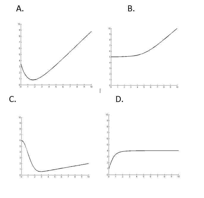 Solved: Match The Following Differential Equations With It