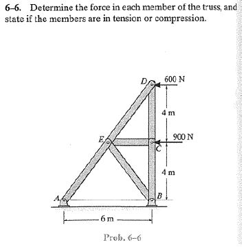 Solved: Determine The Force In Each Member Of The Truss, A