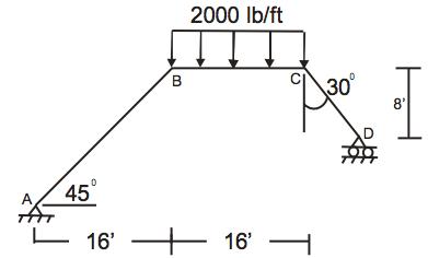 Solved: Find Shear And Bending Moment Diagram For Frame