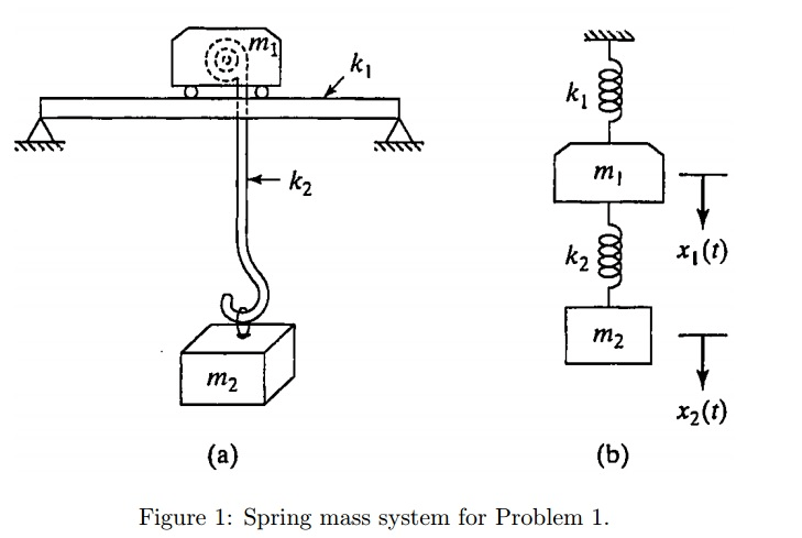 The Goal Of This Problem Is To Characterize The Na