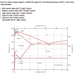 Explain Iron Carbon Phase Diagram Car Aircon Electrical Wiring Solved Using The Identify